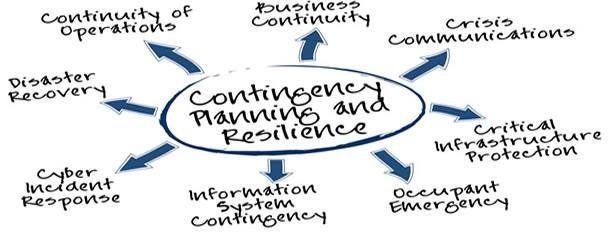 Planning for the unexpected Business Continuity Planning Pt I – Business Continuity Plan